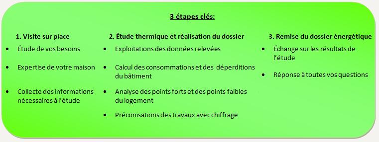 3 etape 3